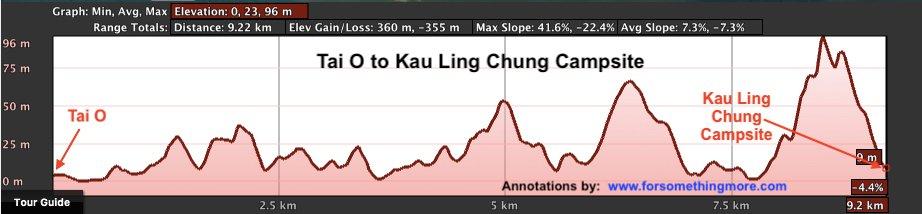 Camping on Lantau Tai O Kau Ling Chung