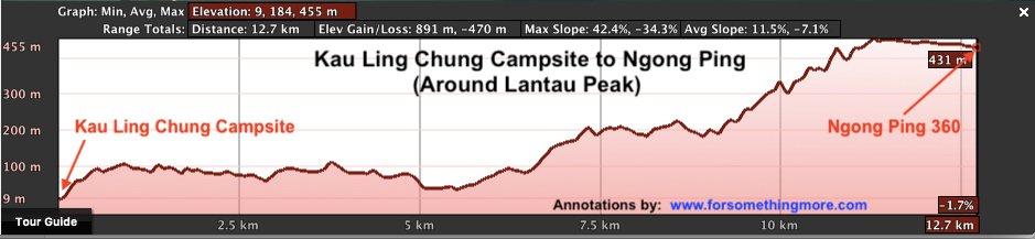 Camping on Lantau