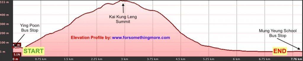 Kai-Kung-Leng-Elevation-Profile-1-1024x208.jpeg