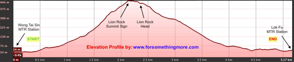 Lion-Rock-Advanced-Route-1-1024x218.png