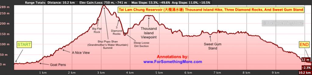 elevation profile of Tai Lam Chung Reservoir (大欖涌水塘 千島湖) Thousand Island Hike difficult route