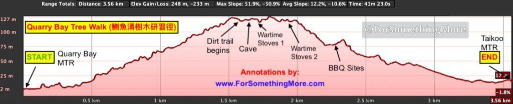 Quarry Bay hike Quarry Bay Tree Walk (鰂魚涌樹木研習徑) elevation profile